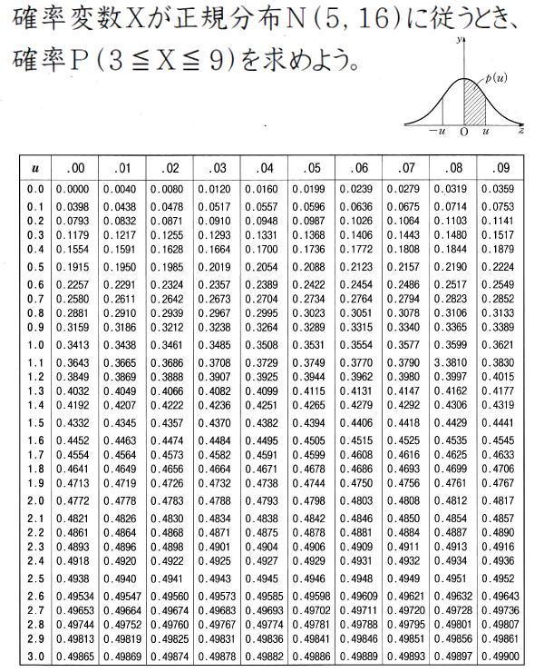 正規分布の標準化とは【高校数学B】(問題)