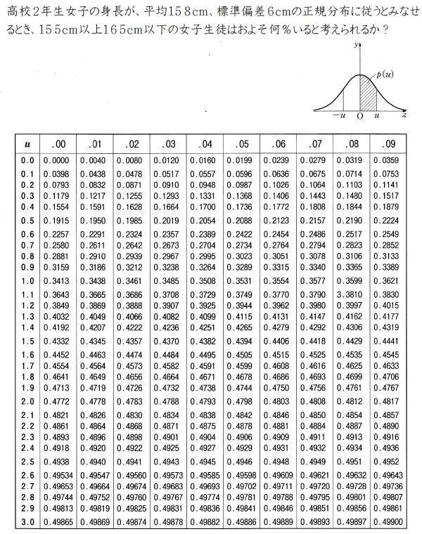 正規分布の応用【高校数学B】 (問題)