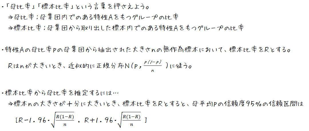 標本比率と母比率の求め方【高校数学B】 (攻略ポイント)